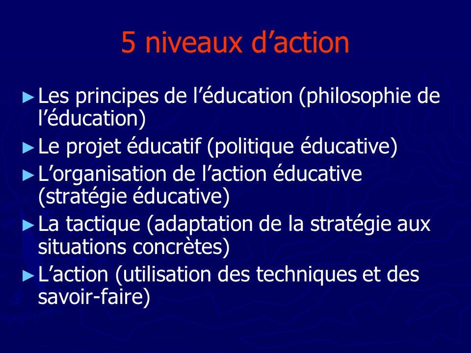 5 niveaux d'action Les principes de l'éducation (philosophie de l'éducation) Le projet éducatif (politique éducative)