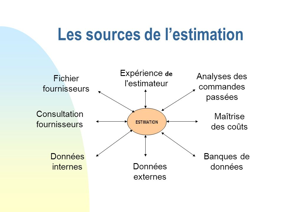Les sources de l'estimation