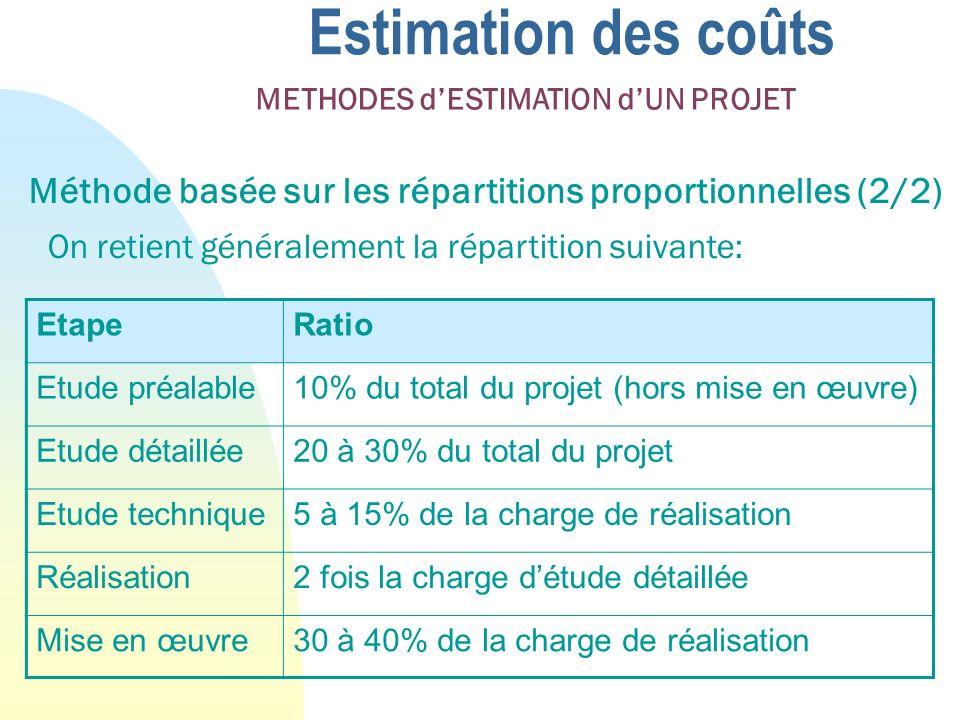 Estimation des coûts 26/03/2017. METHODES d'ESTIMATION d'UN PROJET. Méthode basée sur les répartitions proportionnelles (2/2)