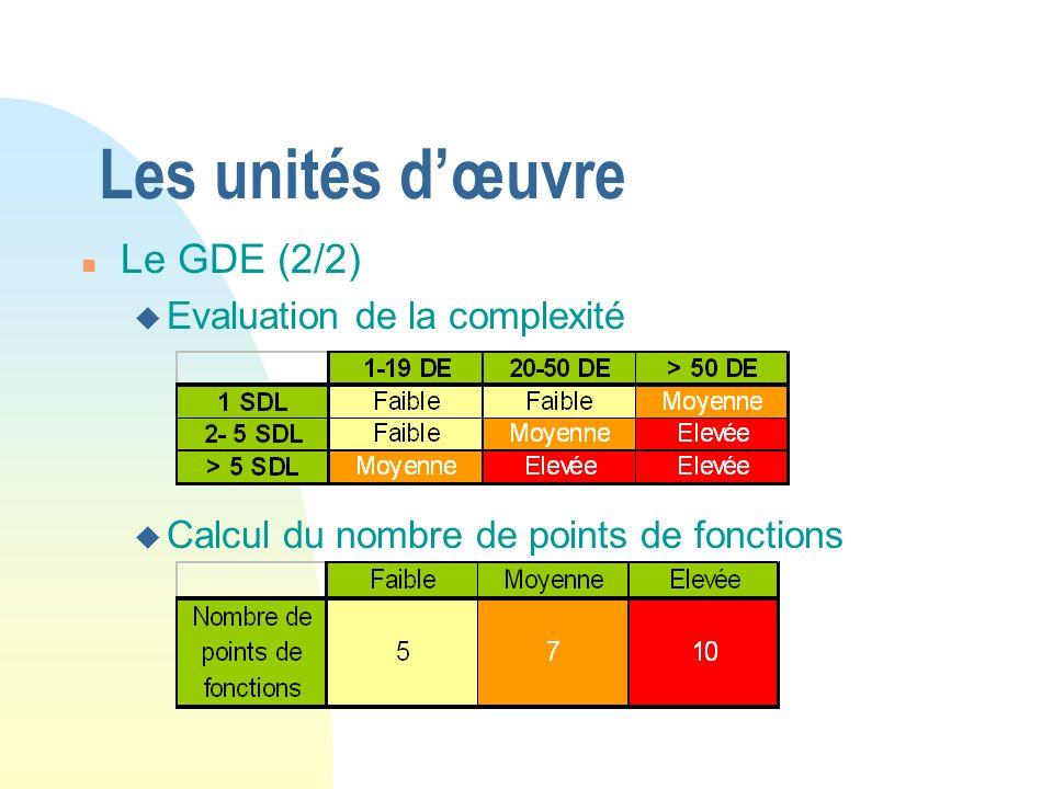 Les unités d'œuvre Le GDE (2/2) Evaluation de la complexité