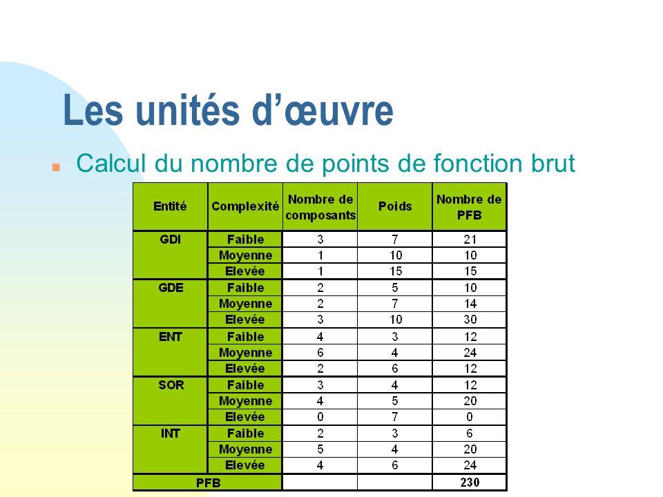Les unités d'œuvre Calcul du nombre de points de fonction brut