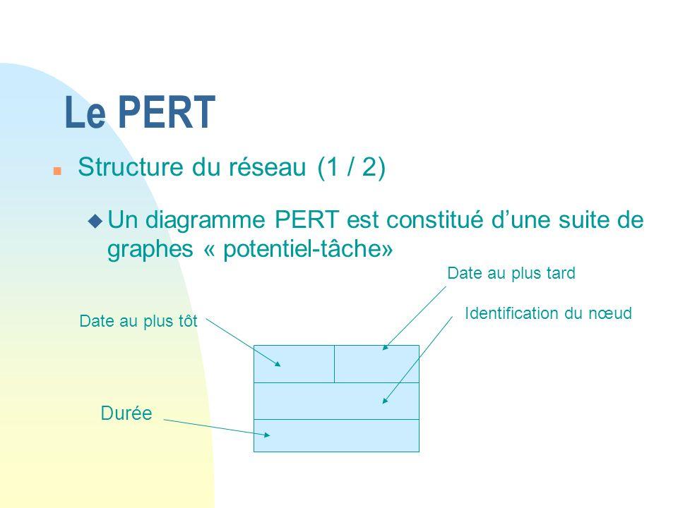 Le PERT Structure du réseau (1 / 2)