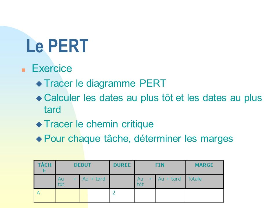 Le PERT Exercice Tracer le diagramme PERT