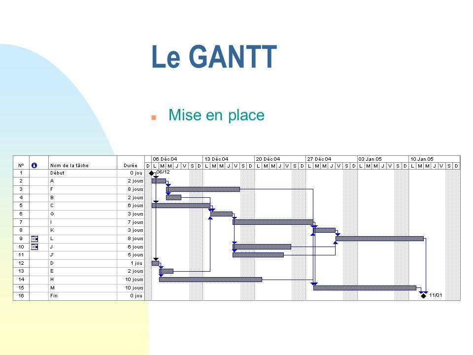 26/03/2017 Le GANTT Mise en place