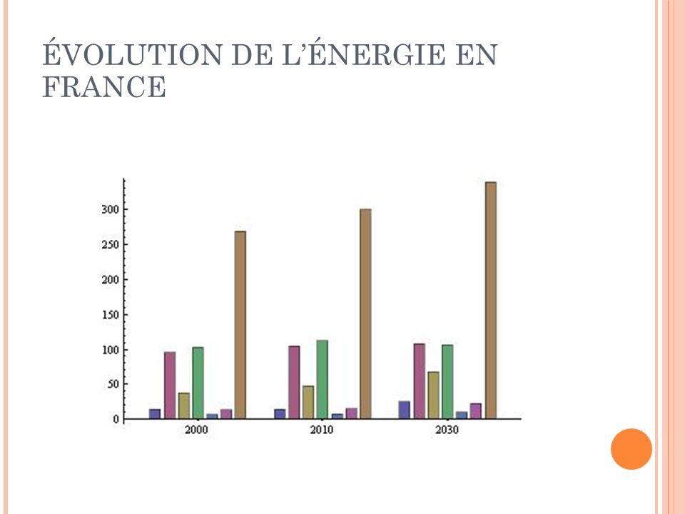 ÉVOLUTION DE L'ÉNERGIE EN FRANCE