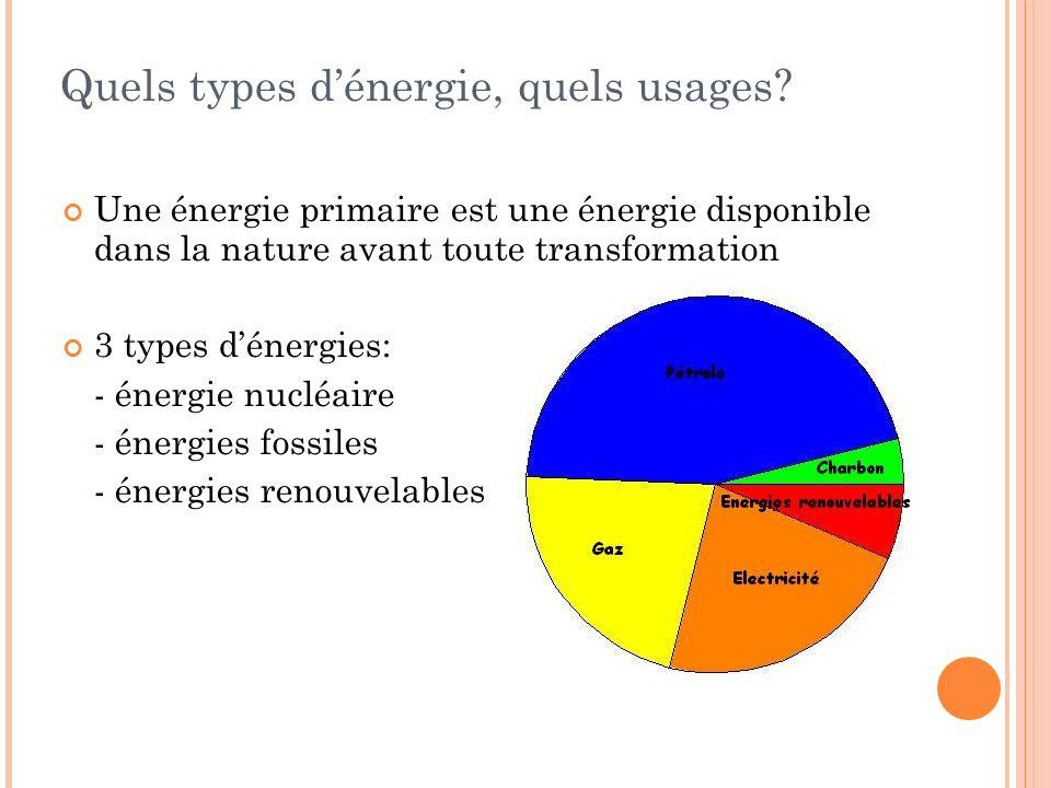 Quels types d'énergie, quels usages