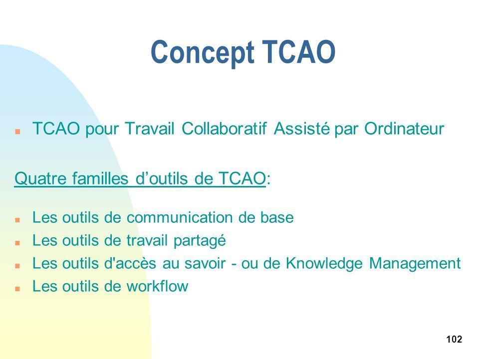Concept TCAO TCAO pour Travail Collaboratif Assisté par Ordinateur