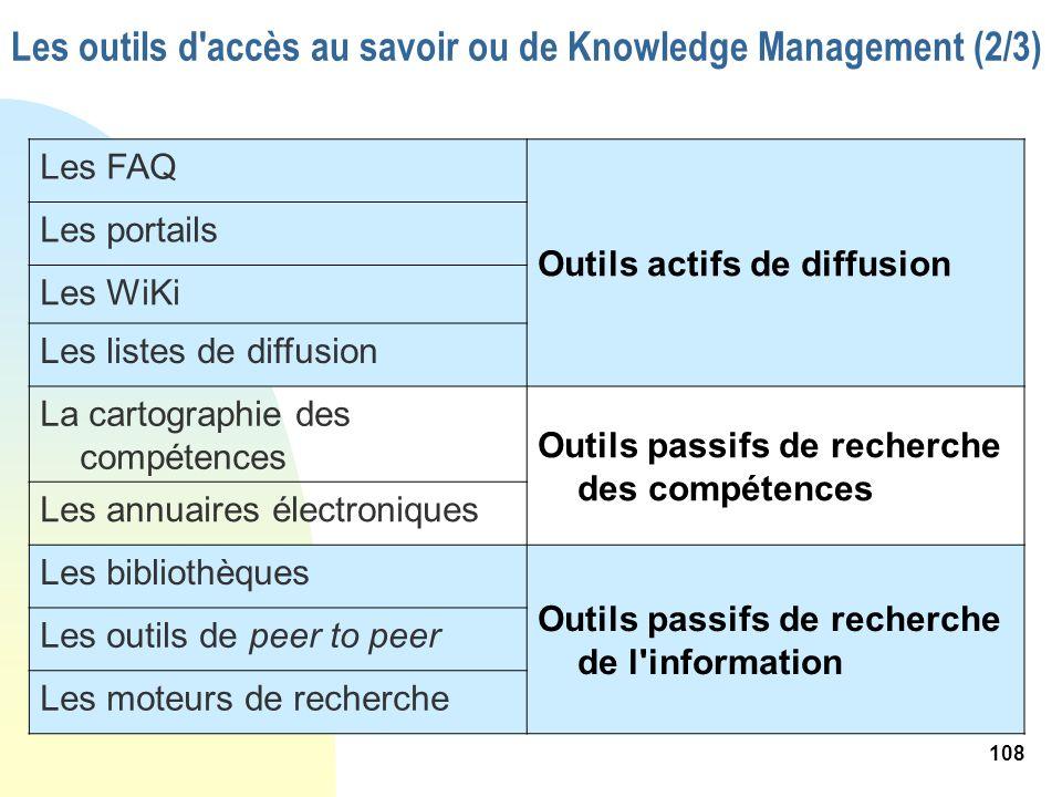 Les outils d accès au savoir ou de Knowledge Management (2/3)