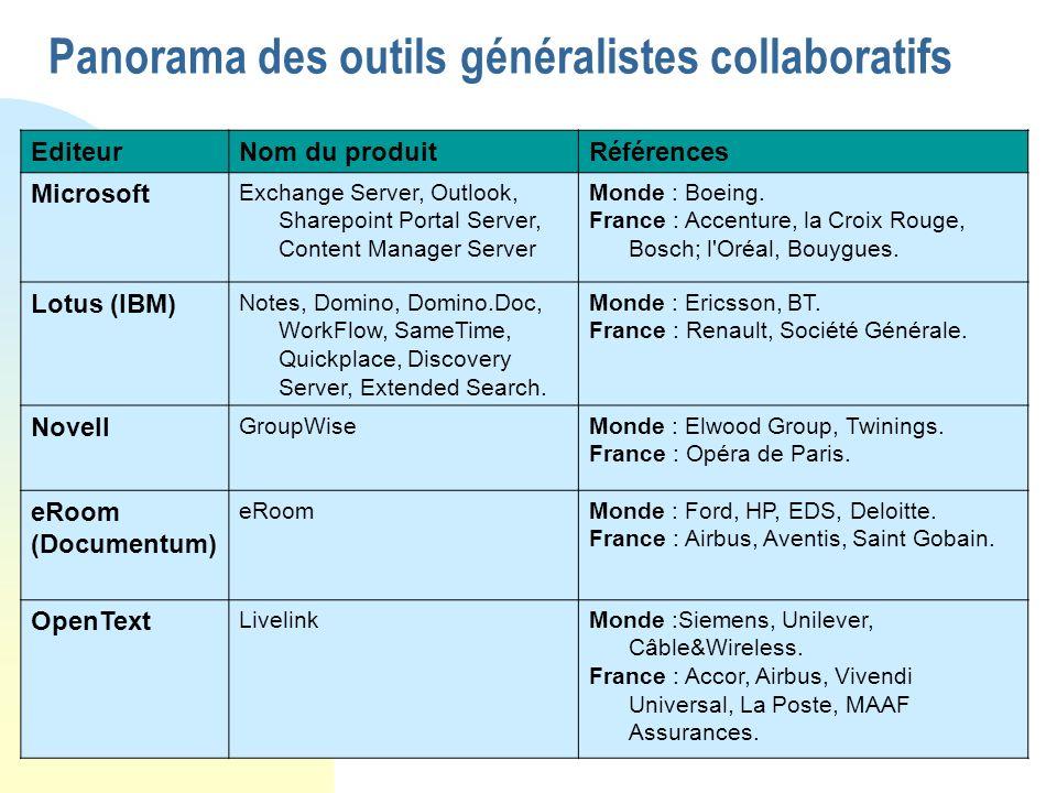 Panorama des outils généralistes collaboratifs