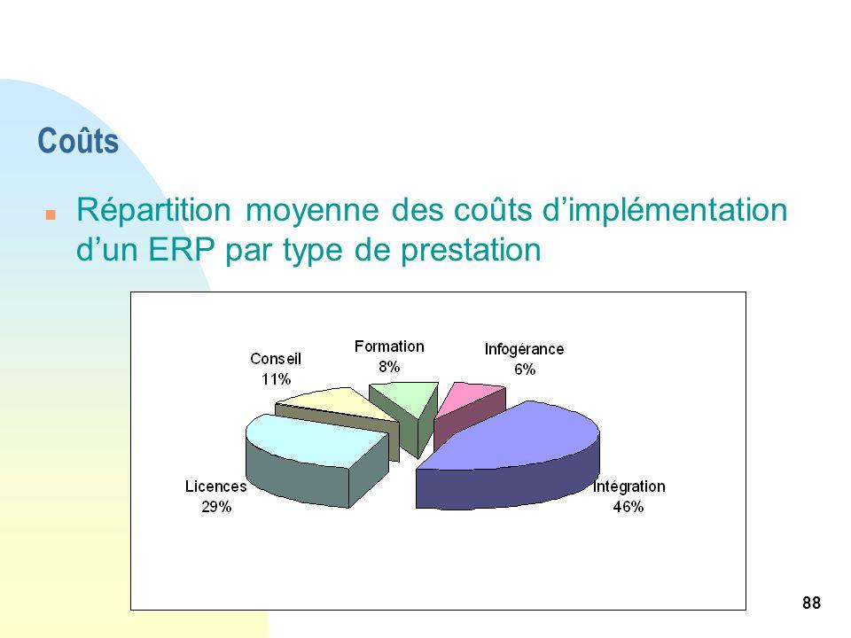 Coûts Répartition moyenne des coûts d'implémentation d'un ERP par type de prestation