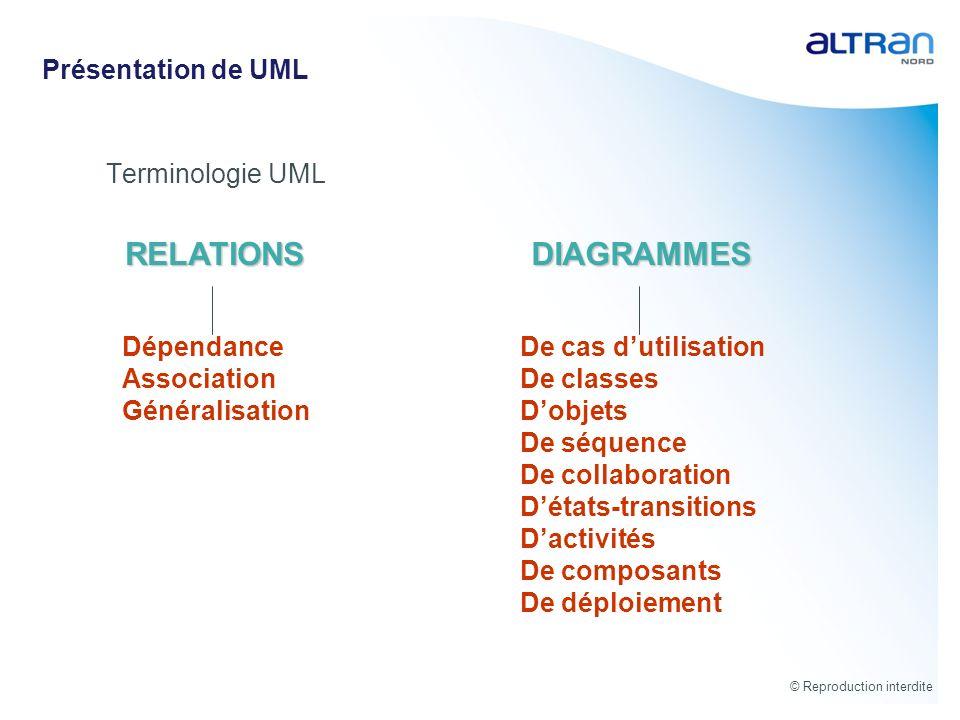 RELATIONS DIAGRAMMES Présentation de UML Terminologie UML Dépendance