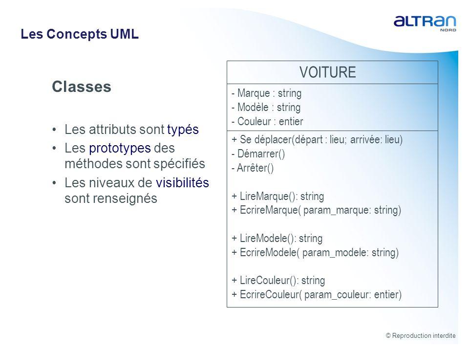 VOITURE Classes Les Concepts UML Les attributs sont typés