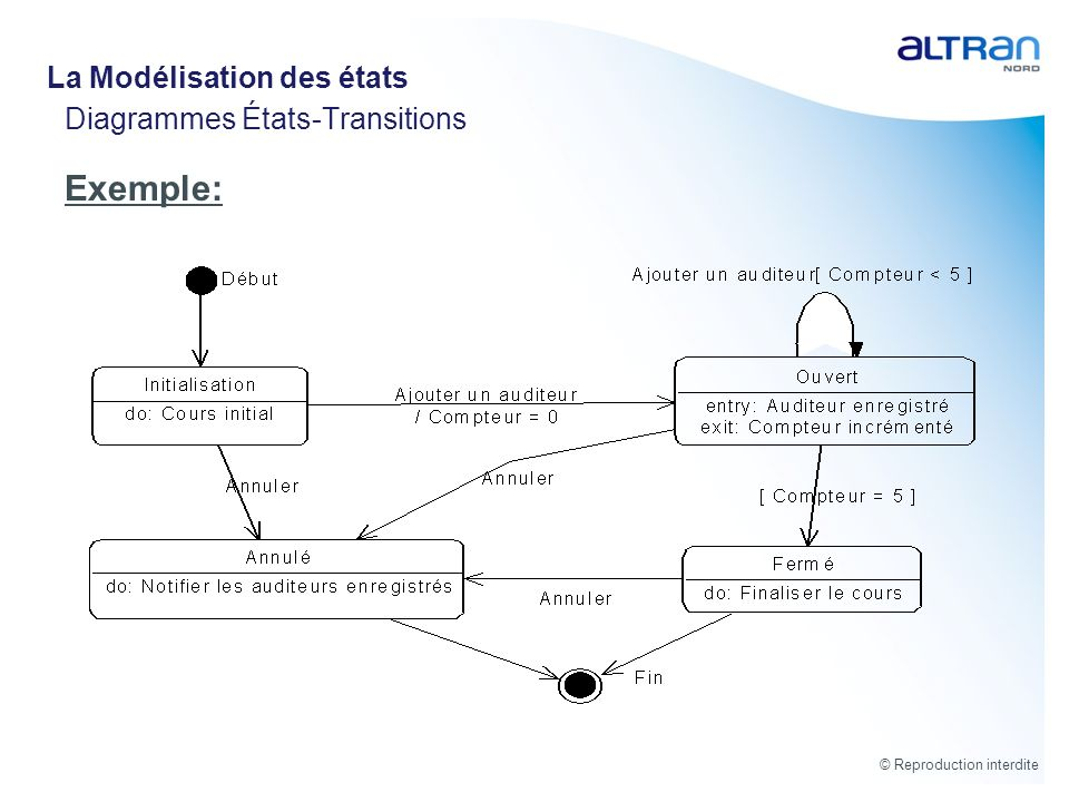 Diagrammes États-Transitions