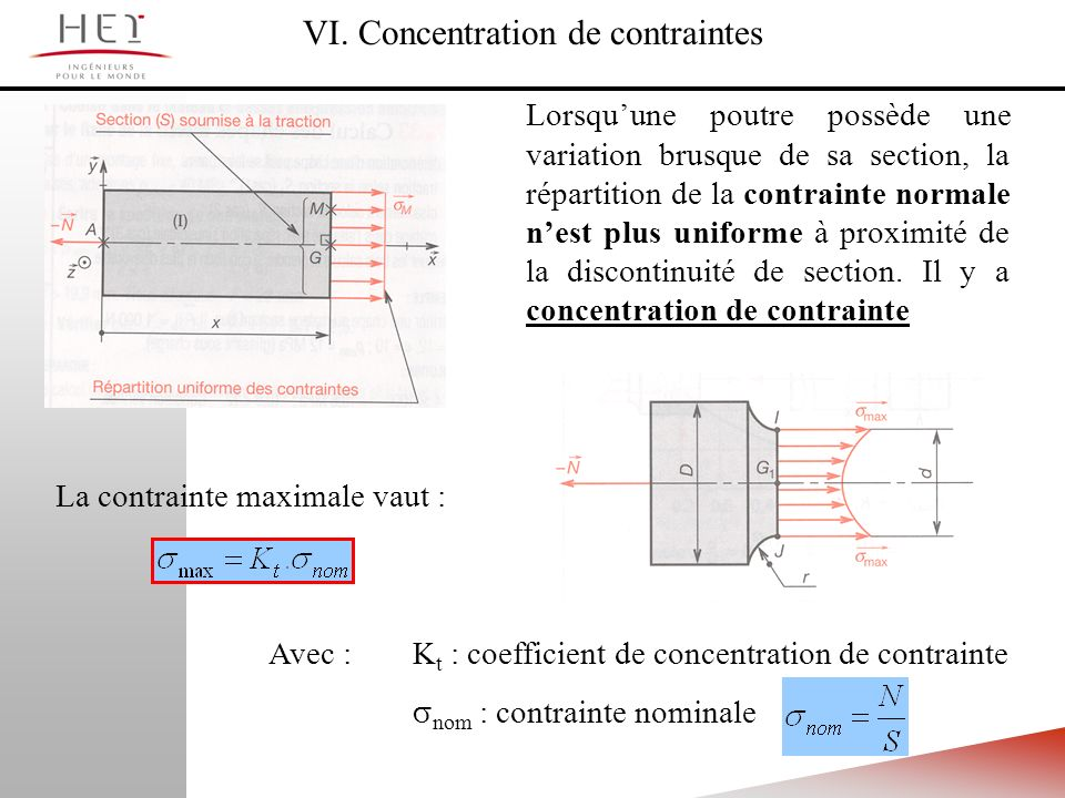 VI. Concentration de contraintes