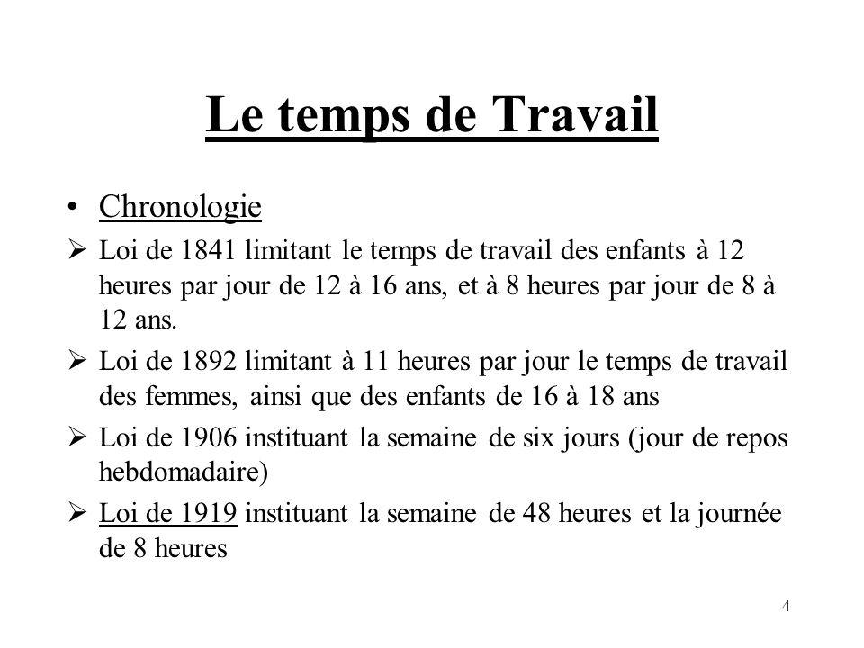 Le temps de Travail Chronologie