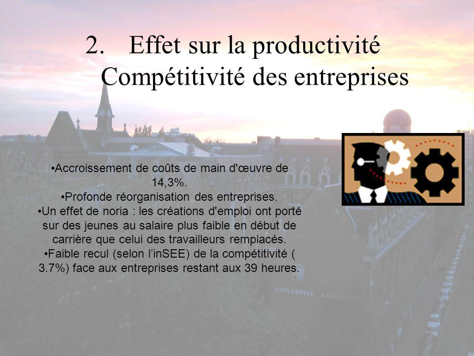 Effet sur la productivité Compétitivité des entreprises
