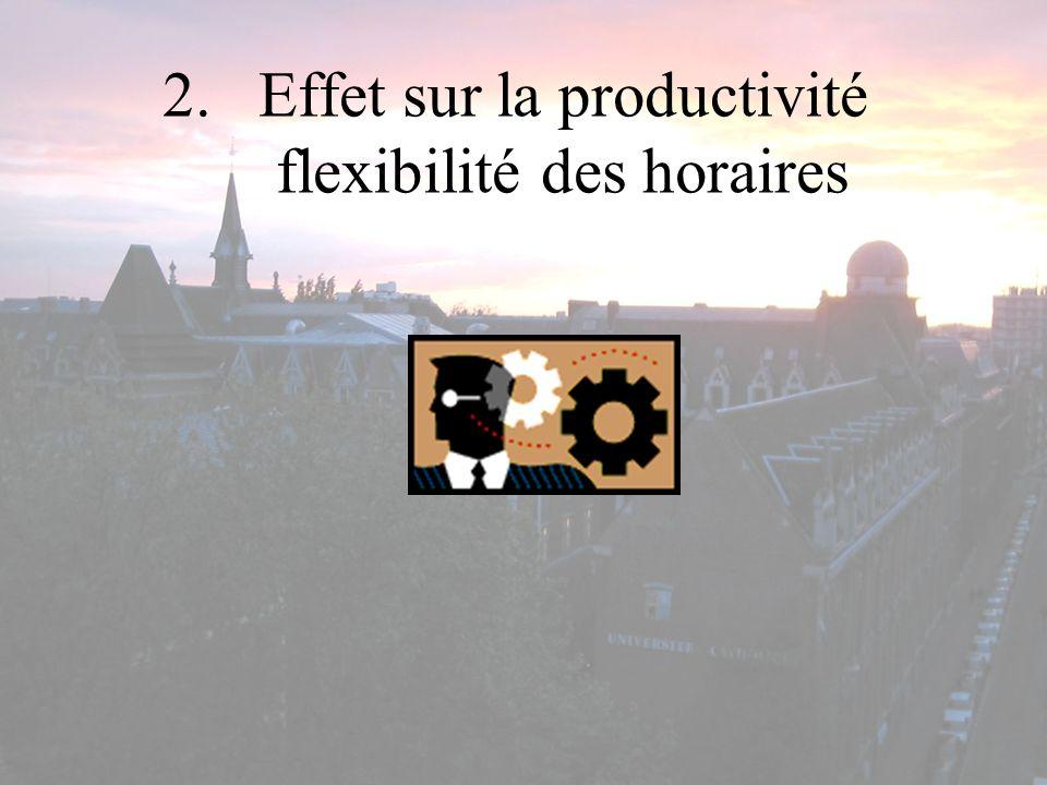 Effet sur la productivité flexibilité des horaires