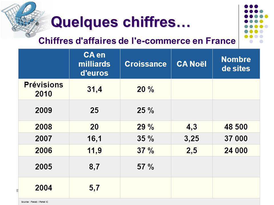 Quelques chiffres… Chiffres d affaires de l e-commerce en France