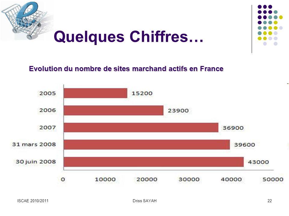 Quelques Chiffres… Evolution du nombre de sites marchand actifs en France.