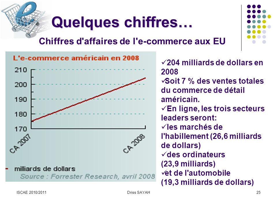 Quelques chiffres… Chiffres d affaires de l e-commerce aux EU