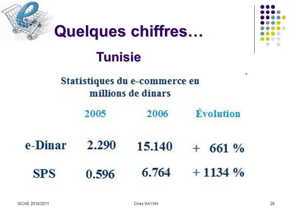 Quelques chiffres… Tunisie ISCAE 2010/2011 Driss SAYAH