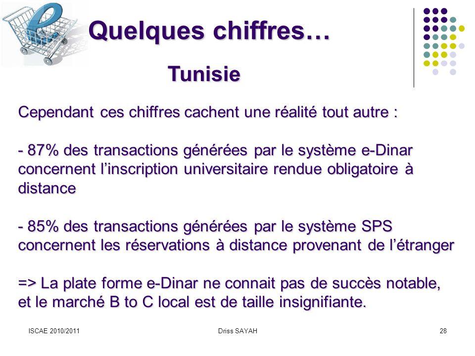 Quelques chiffres… Tunisie