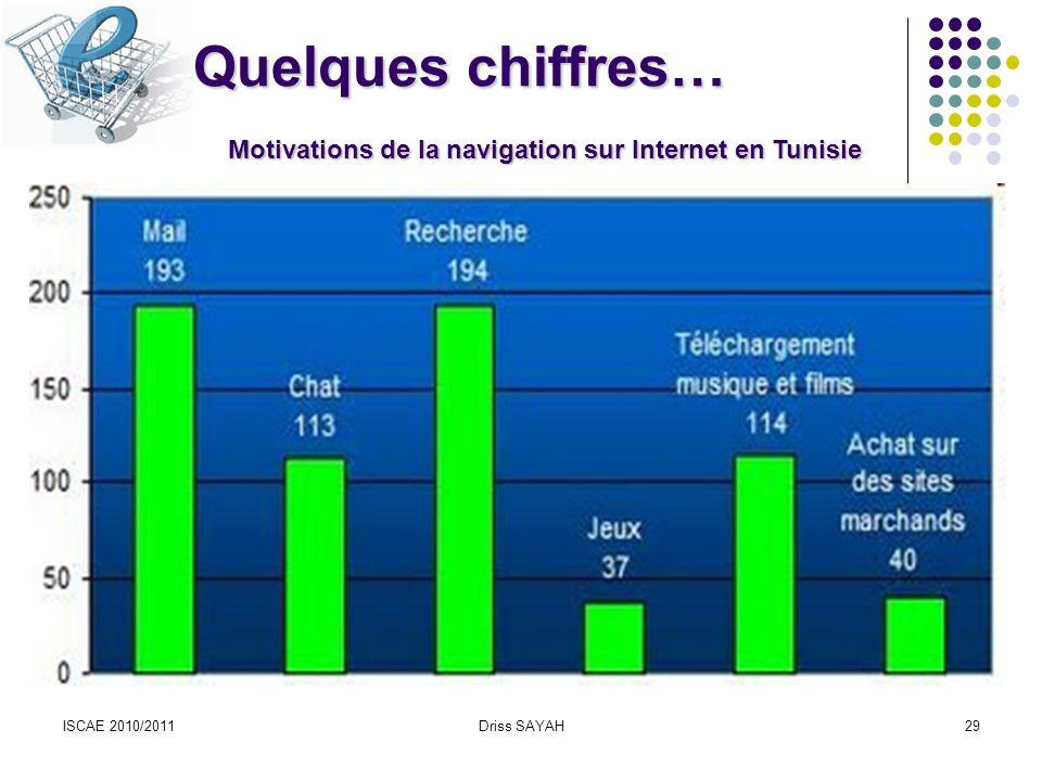 Quelques chiffres… Motivations de la navigation sur Internet en Tunisie ISCAE 2010/2011 Driss SAYAH