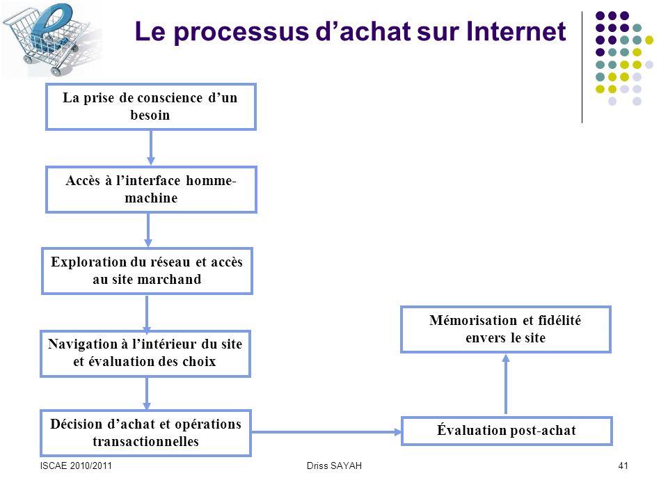 Le processus d'achat sur Internet