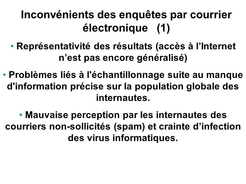 Inconvénients des enquêtes par courrier électronique (1)