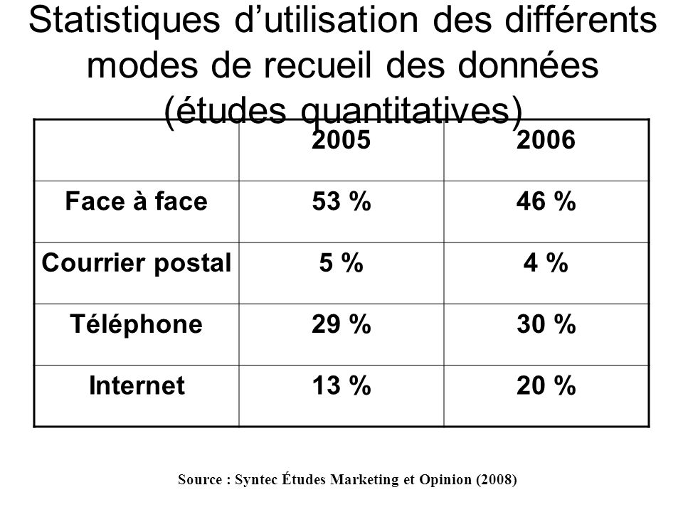 Source : Syntec Études Marketing et Opinion (2008)