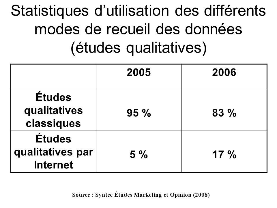 Statistiques d'utilisation des différents modes de recueil des données (études qualitatives)
