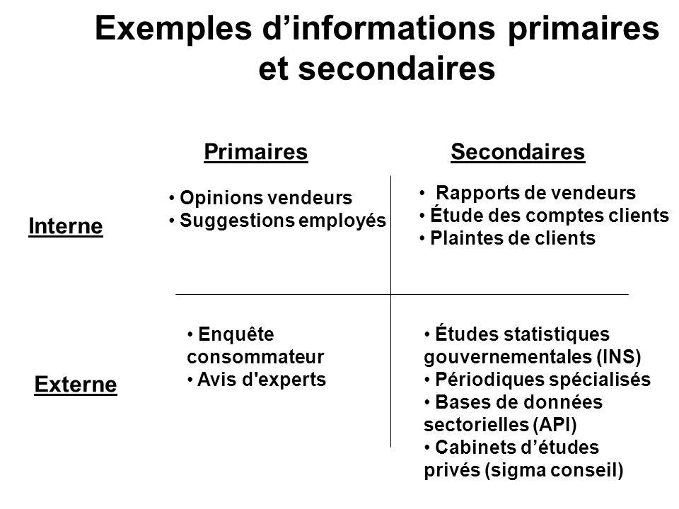 Exemples d'informations primaires et secondaires