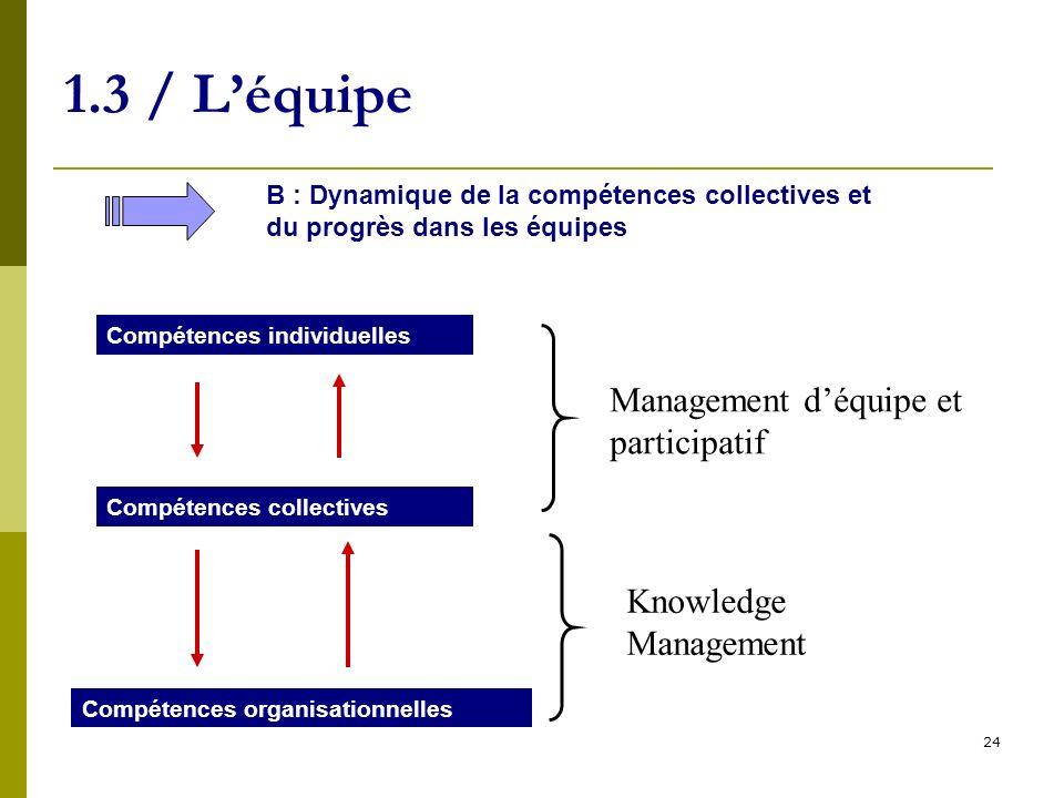 1.3 / L'équipe Management d'équipe et participatif