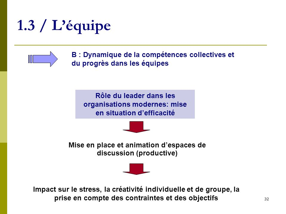 Mise en place et animation d'espaces de discussion (productive)‏