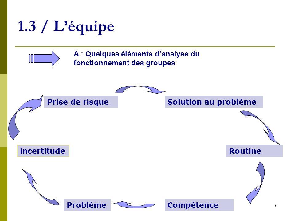 1.3 / L'équipe A : Quelques éléments d'analyse du fonctionnement des groupes. Prise de risque. Solution au problème.