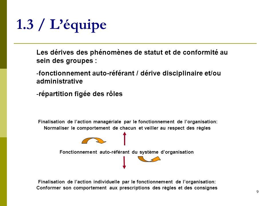 1.3 / L'équipe Les dérives des phénomènes de statut et de conformité au sein des groupes :