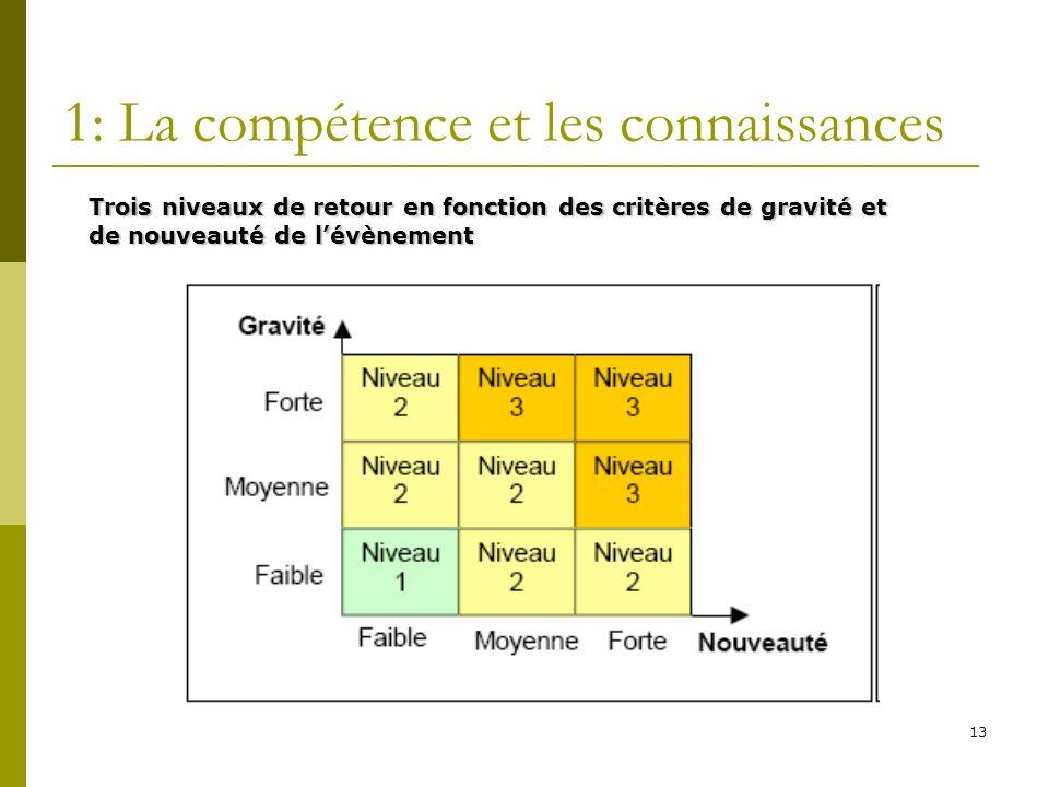 1: La compétence et les connaissances