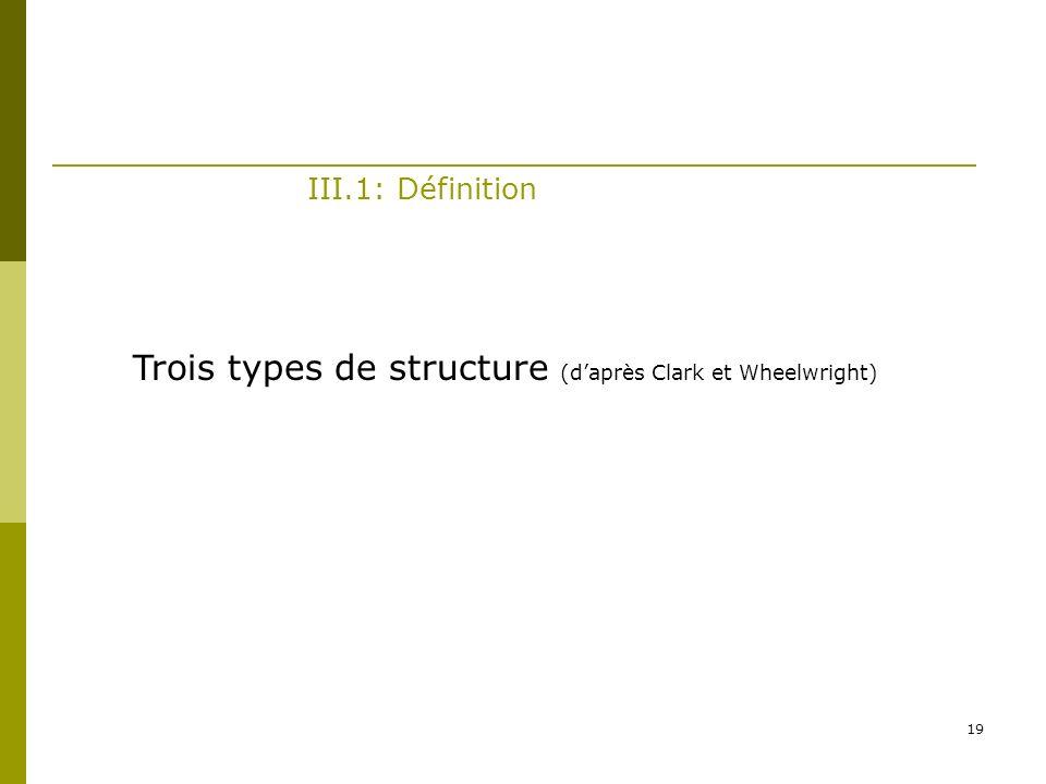 Trois types de structure (d'après Clark et Wheelwright)