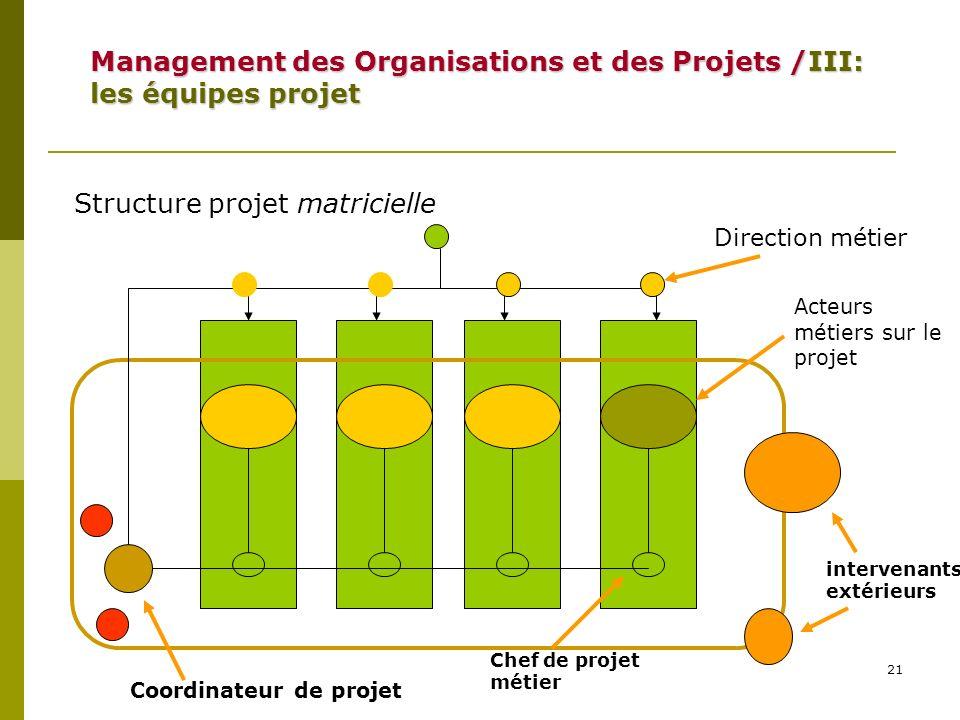Management des Organisations et des Projets /III: les équipes projet