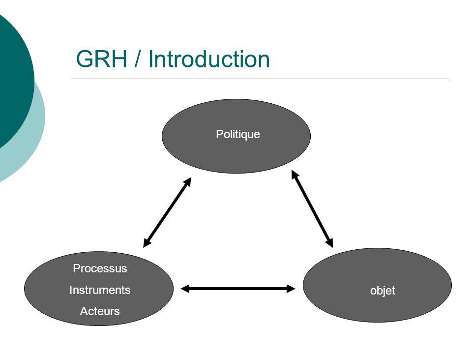 GRH / Introduction Politique Processus Instruments Acteurs objet