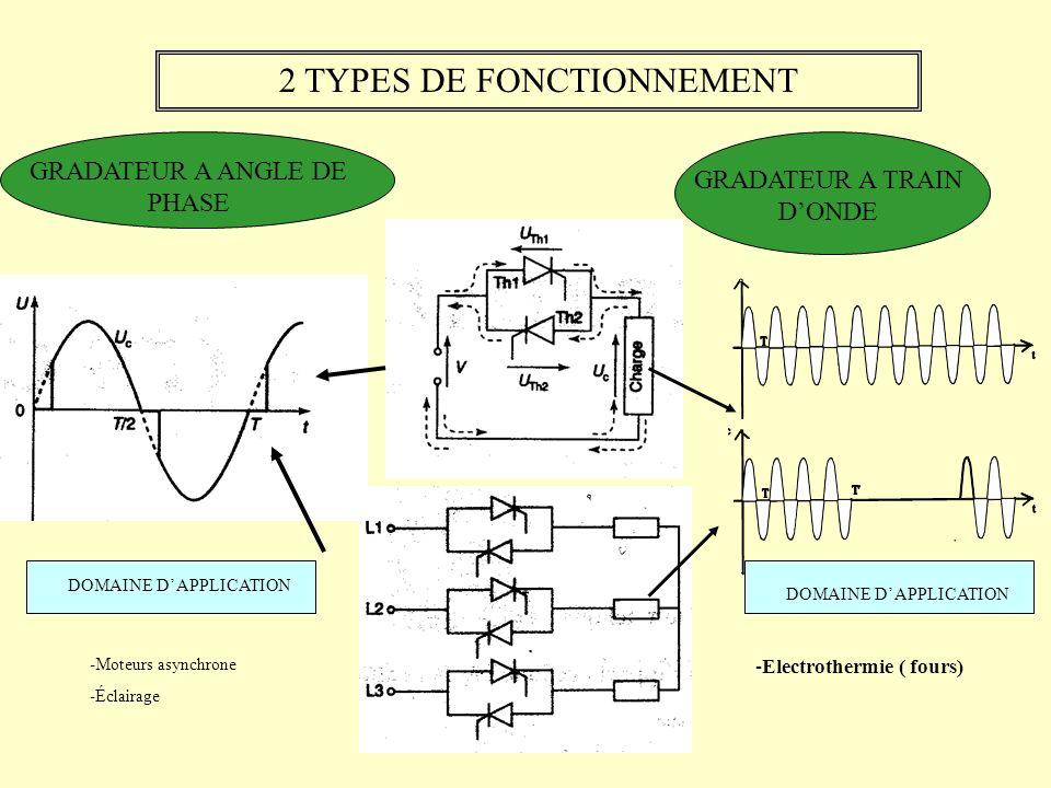 2 TYPES DE FONCTIONNEMENT