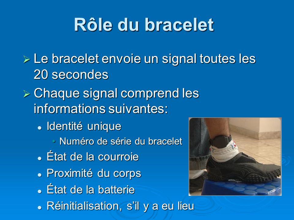 Rôle du bracelet Le bracelet envoie un signal toutes les 20 secondes