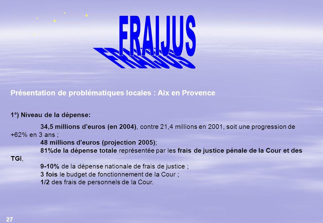 FRAIJUS Présentation de problématiques locales : Aix en Provence