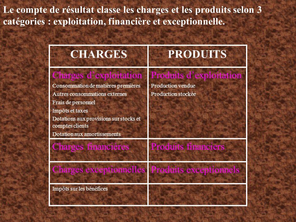 Le compte de résultat classe les charges et les produits selon 3 catégories : exploitation, financière et exceptionnelle.