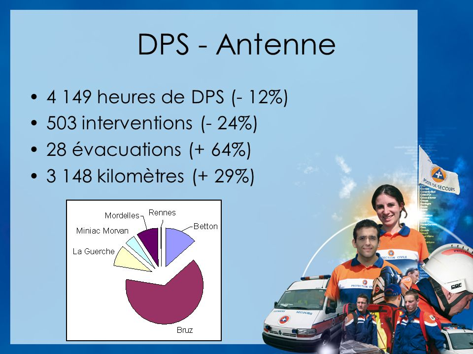 DPS - Antenne 4 149 heures de DPS (- 12%) 503 interventions (- 24%)