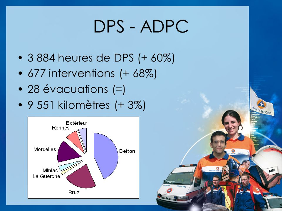 DPS - ADPC 3 884 heures de DPS (+ 60%) 677 interventions (+ 68%)