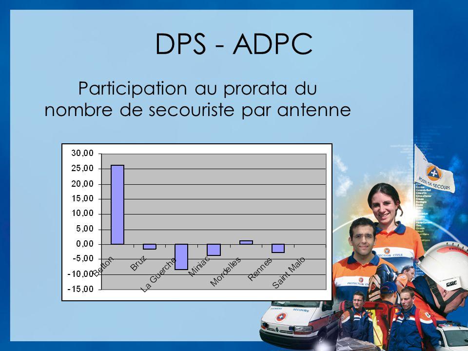 Participation au prorata du nombre de secouriste par antenne