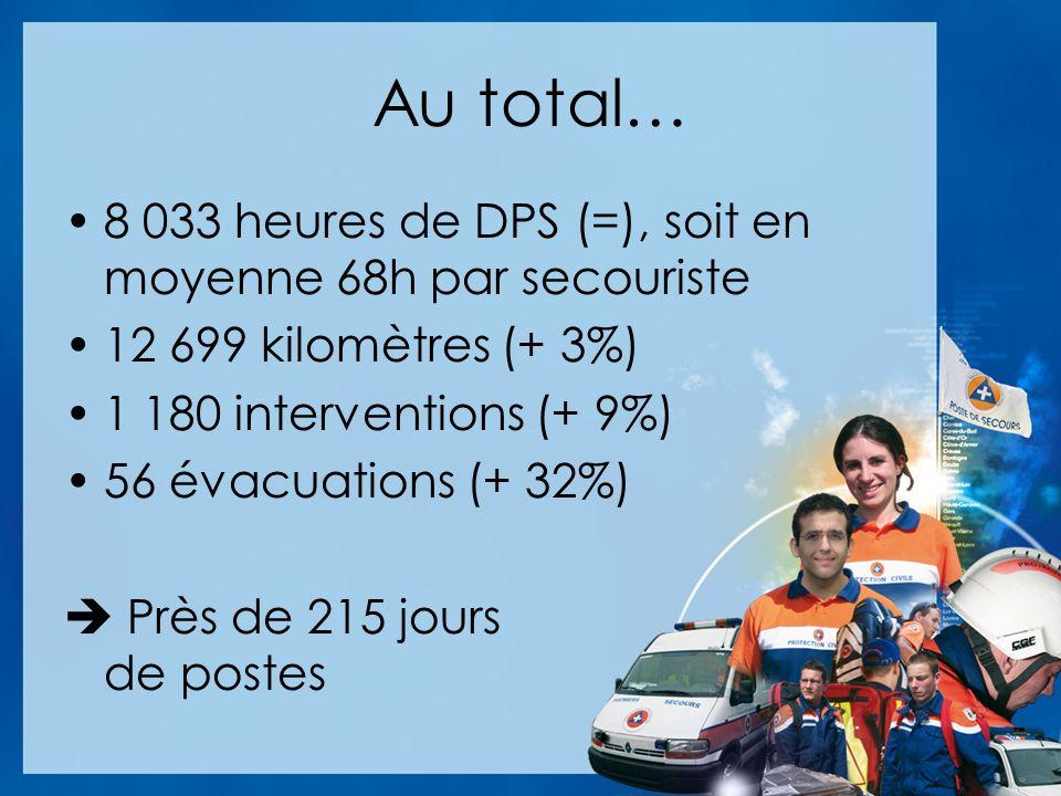Au total… 8 033 heures de DPS (=), soit en moyenne 68h par secouriste
