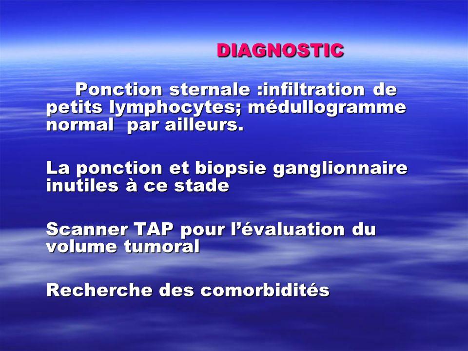 DIAGNOSTIC Ponction sternale :infiltration de petits lymphocytes; médullogramme normal par ailleurs.