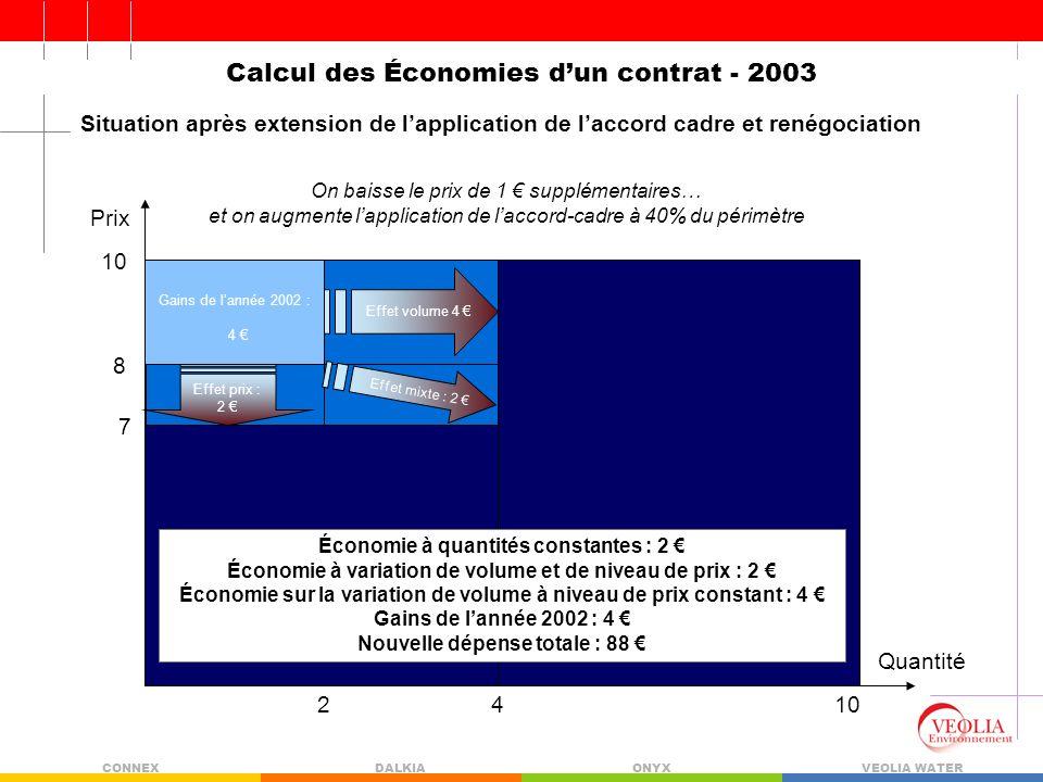 Calcul des Économies d'un contrat - 2003